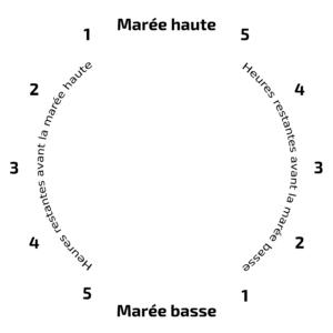 Horloge des marées - Matrice Noir